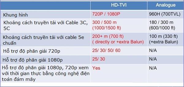 Hinh HDTVI-5