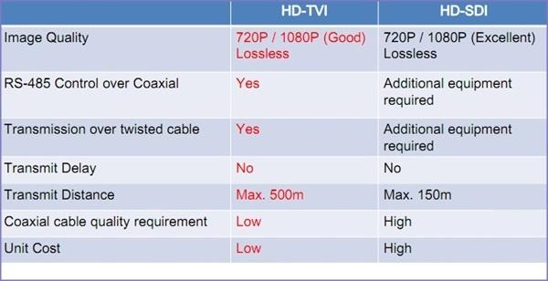 Hinh HDTVI-7A