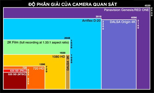do phan giai cua camera
