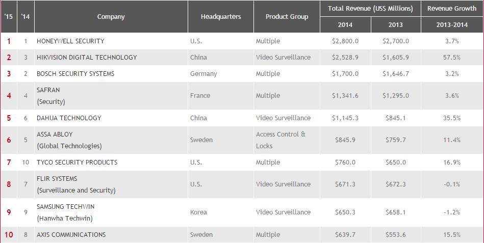 Top 4 hãng camera giám sát tốt nhất trên thị trường hiện nay