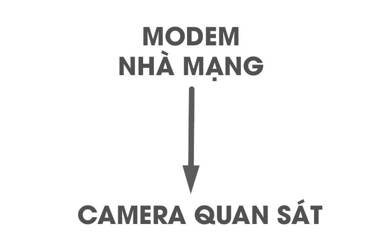 kết nối camera với mạng